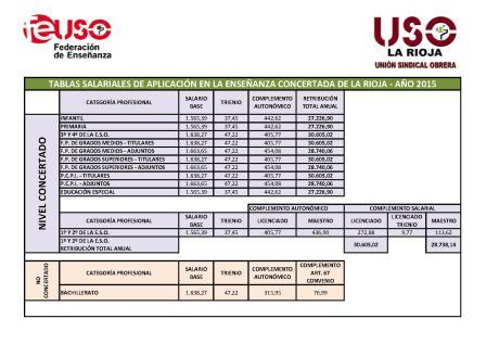 TABLAS SALARIALES LA RIOJA 2015 PDI Y PAS